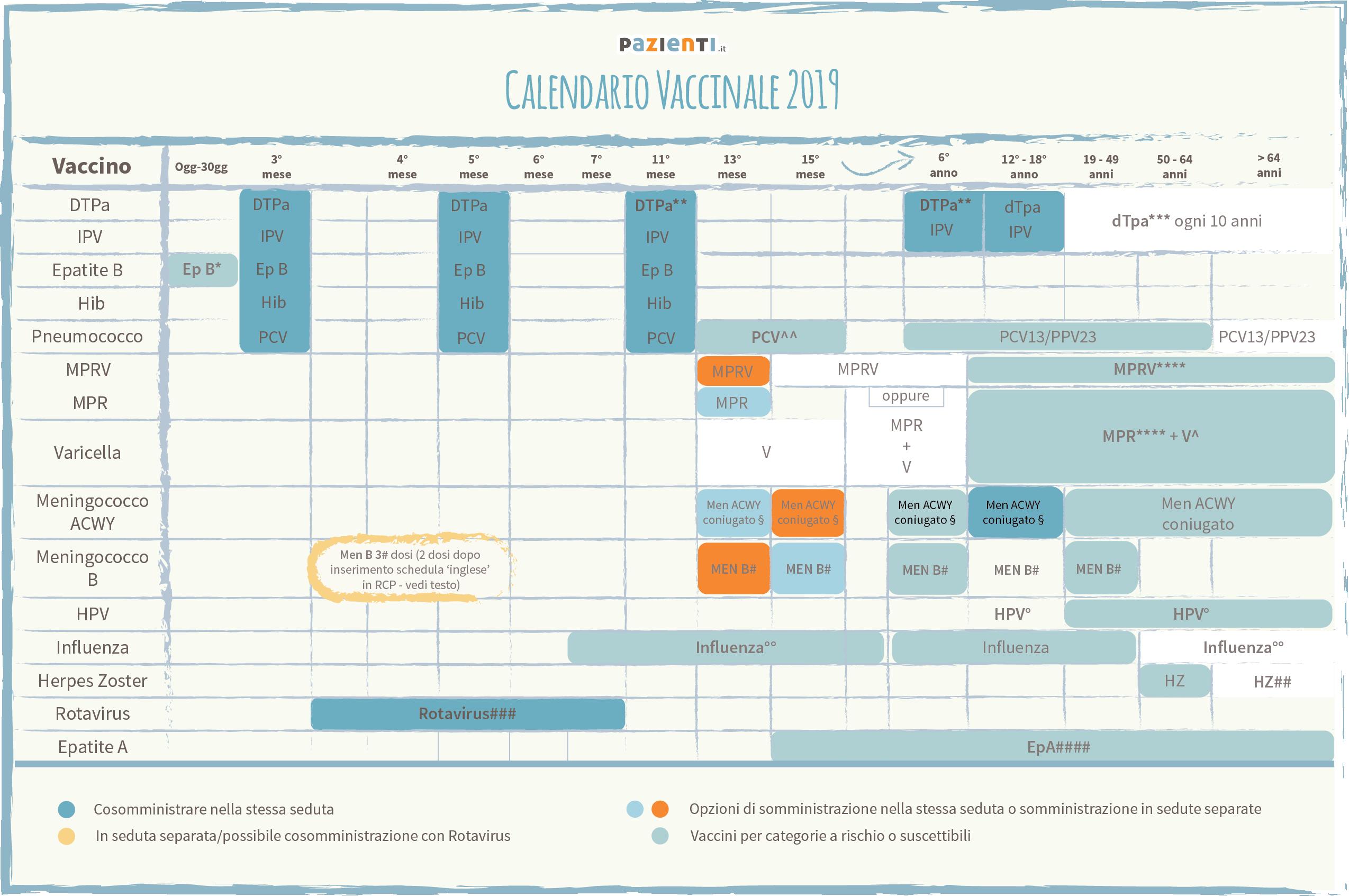 Calendario Vaccinale Italia.Calendario Vaccinale 2019 Facciamo Chiarezza Pazienti It
